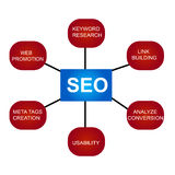 Plan de SEO Photo libre de droits