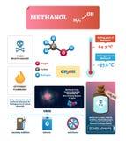 Illustration de vecteur de méthanol Caractéristiques marquées de produit chimique illustration stock