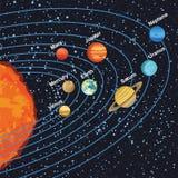 Illustration des Sonnensystems Planeten um Sonne zeigend Lizenzfreie Stockfotos