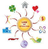 Illustration Law of Attraction - Various Icons. Illustration of the Law of Attraction Concept showing various Icons around a big Sun Stock Image