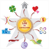 Illustration Law of Attraction - Various Icons - French Text. Illustration of the Law of Attraction Concept showing various Icons around a big Sun. French Text Stock Photos