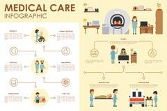 Illustration plate infographic de vecteur de Web d'hôpital de concept de soins médicaux Patient, infirmière, laboratoire clinique Photo libre de droits