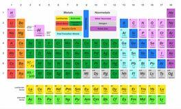 Illustration pour la science - chimie - avec une table des éléments chimiques illustration stock