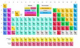 Illustration pour la science - chimie - avec une table des éléments chimiques illustration libre de droits