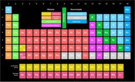 Illustration pour la science - chimie - avec une table des éléments chimiques illustration de vecteur