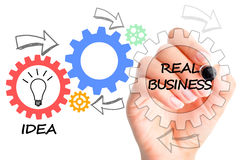 Illustration of the process between having an idea and convert it into real business with spinning gears Royalty Free Stock Photo