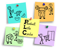 Illustration of product life cycle management process. Royalty Free Stock Images