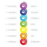 Illustration sept Chakras Image libre de droits