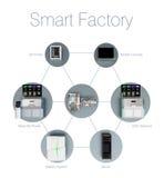 Illustration for smart factory concept. Text description available. Stock Image