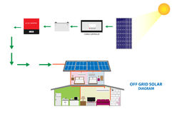 Illustration of solar off grid system for self consumption , renewable energy concept. Diagram of solar off grid system present by home photovoltaic and solar Royalty Free Stock Photo