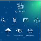 Cyber Kill chain. Illustration in the style of a flat design on a theme of Cyber Kill chain Royalty Free Stock Image