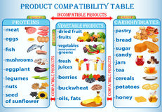 Illustration table of compatibility of products us Stock Images
