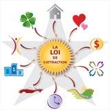 Illustrations-Gesetz der Anziehungskraft - verschiedene Ikonen - französischer Text Stockfotos
