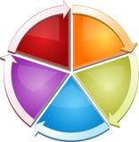 Illustrazione in bianco del diagramma di affari del ciclo Fotografia Stock