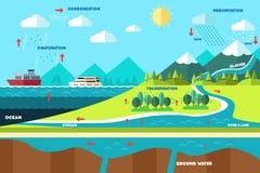 Illustrazione del ciclo dell'acqua Fotografia Stock Libera da Diritti