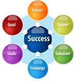 Illustrazione del diagramma di affari delle componenti di successo illustrazione di stock