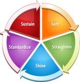 illustrazione del diagramma di affari di strategia 5S Fotografie Stock Libere da Diritti