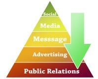 Illustrazione della piramide di pubbliche relazioni Immagini Stock Libere da Diritti