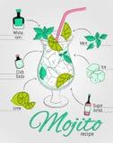 Illustrazione della ricetta dell'alcoolizzato di mojito Fotografia Stock Libera da Diritti