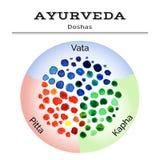 Illustrazione di Ayurveda Doshas di Ayurveda nella struttura dell'acquerello ENV, JPG Immagine Stock Libera da Diritti