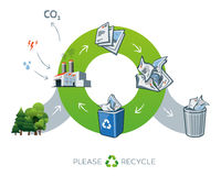 Illustrazione di riciclaggio di carta del ciclo con gli alberi Immagini Stock Libere da Diritti