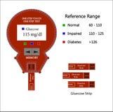 Illustrazione di uno strumento di misura della glicemia Immagini Stock