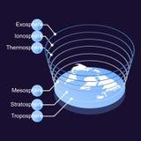 Illustrazione piana isometrica del pianeta Terra con un'immagine astratta degli strati dell'atmosfera e loro fotografia stock libera da diritti