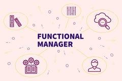 Ilustração conceptual do negócio com o manag funcional das palavras ilustração royalty free