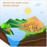 Ilustração da crise de água fresca da palavra, alterações climáticas