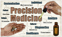 Ilustração da medicina da precisão ilustração stock