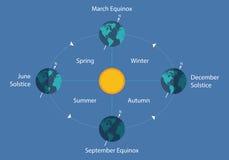 Ilustração da noite do dia do sol do eart do diagrama do solstício do equinócio outonal ilustração royalty free