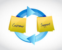 ilustração do ciclo do apoio ao cliente Foto de Stock Royalty Free