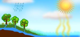 Ilustração do conceito do ciclo da água ilustração royalty free