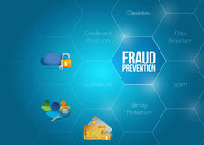 Ilustração do diagrama do conceito da prevenção de fraude ilustração stock