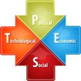 Ilustração do diagrama do negócio da análise da PRAGA Fotografia de Stock Royalty Free