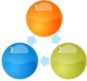 Ilustração do diagrama do negócio da placa do ciclo de três processos Fotografia de Stock
