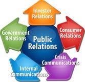 Ilustração do diagrama do negócio das relações públicas Imagem de Stock