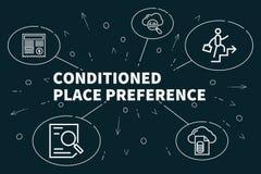 Ilustração do negócio que mostra o conceito do lugar condicionado p ilustração stock