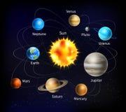 Ilustração do sistema solar Imagem de Stock