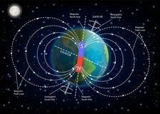 Ilustração do vetor do diagrama do campo magnético da terra ilustração stock