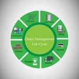 Ilustração do vetor do ciclo de vida da gestão da ordem, Fotos de Stock Royalty Free