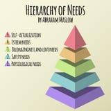 Ilustração do vetor Hierarquia de necessidades do ser humano por Abraham Maslow Foto de Stock