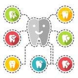 Ilustração dos ícones dentais ajustados Fotografia de Stock Royalty Free