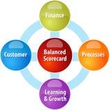 Ilustração equilibrada do diagrama do negócio do marcador Imagens de Stock Royalty Free