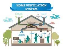 Ilustração home do vetor do sistema de ventilação Casa com condicionamento de ar, controle do clima e equipamento da temperatura  ilustração stock
