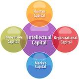 Ilustração principal intelectual do diagrama do negócio Fotografia de Stock Royalty Free