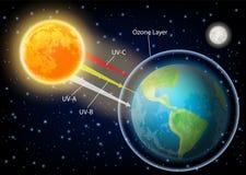 Ilustração realística do vetor UV do diagrama da radiação ilustração do vetor