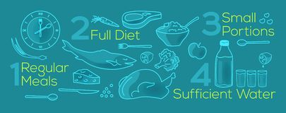 Ilustração sobre refeições regulares, boa dieta do vetor, parcelas pequenas, suficiente água ilustração stock