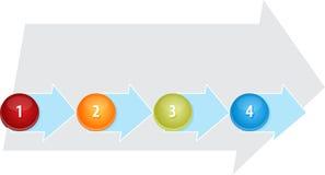 Ilustração vazia do diagrama do negócio do processo quatro Imagem de Stock Royalty Free