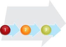 Ilustração vazia do diagrama do negócio do processo três Fotografia de Stock Royalty Free